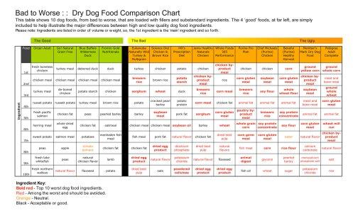 Best Dry Dog Food Australia